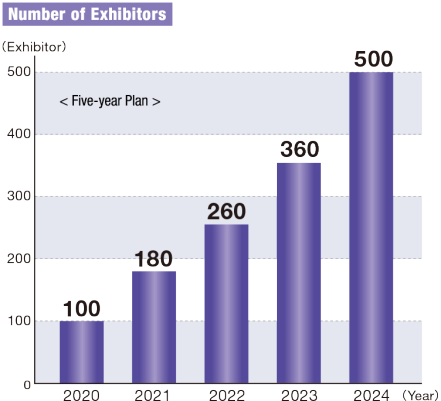 Number of Exhibitors